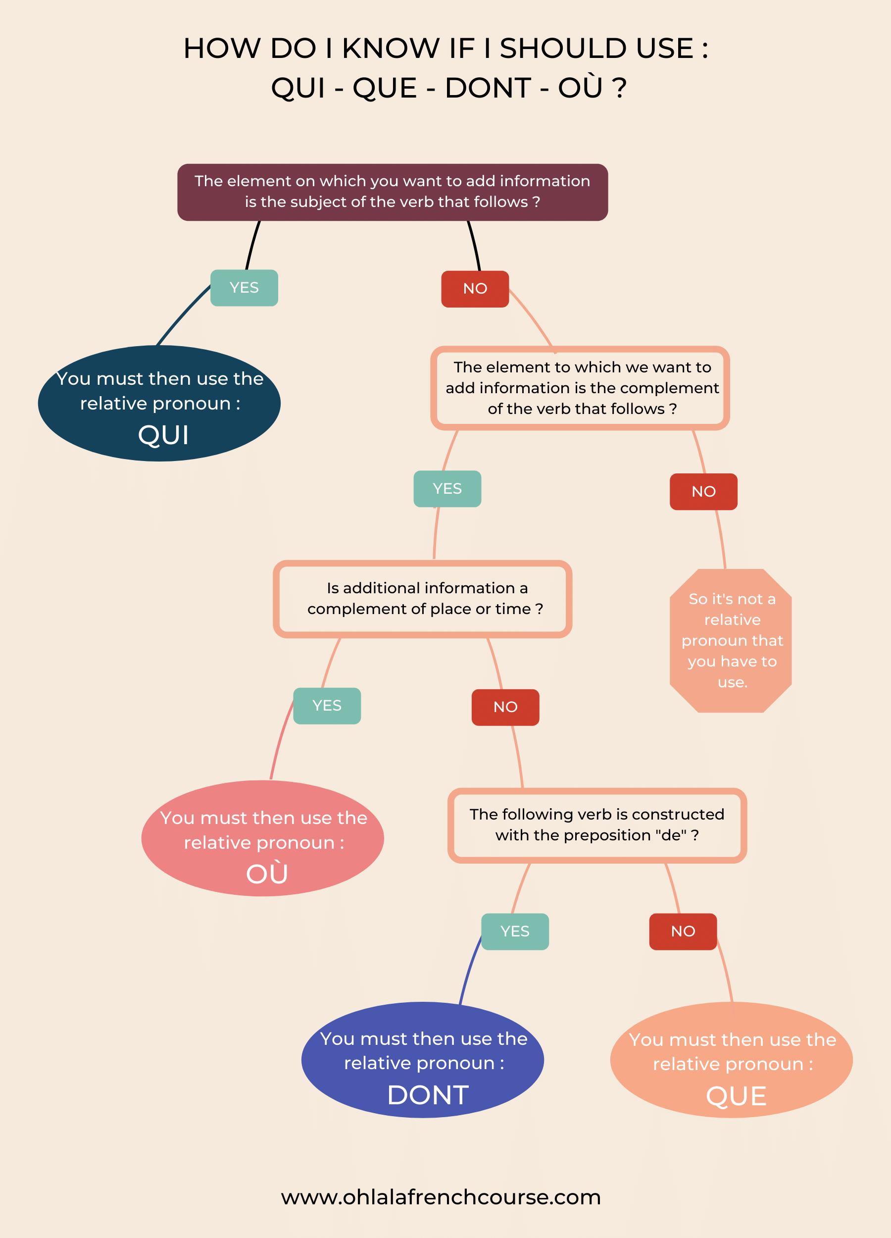 How do I know if I should use : qui - que - dont - où ?