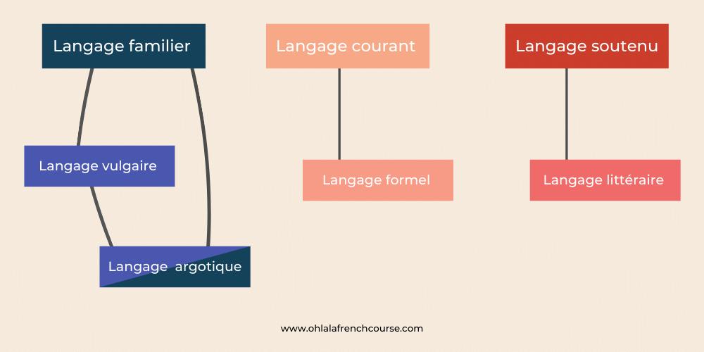 Les registres de langue français