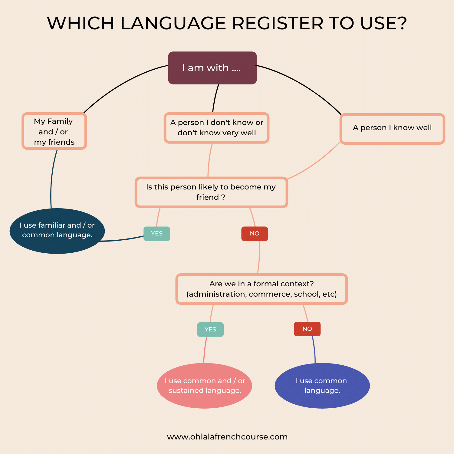 Which language register to use ?