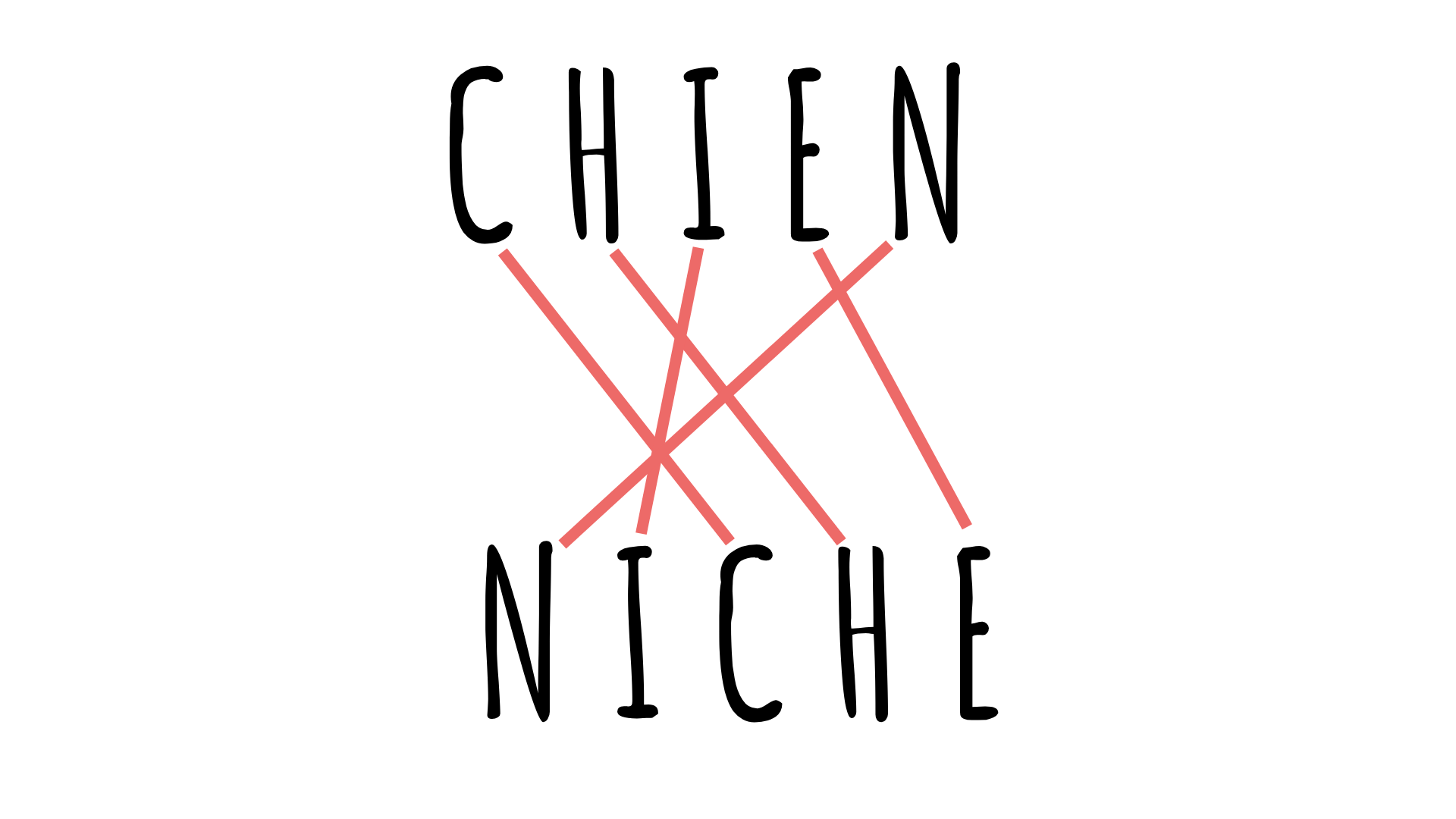 "The anagram for ""chien"" is ""niche.""."