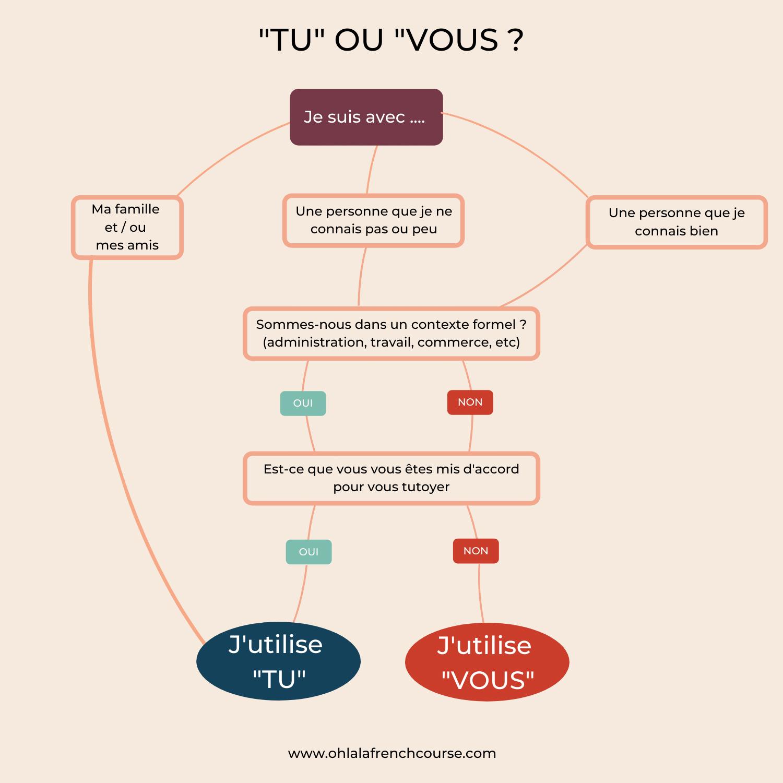 """Bonus : carte heuristique : Quand utiliser """"tu"""" ou """"vous"""" ?"""