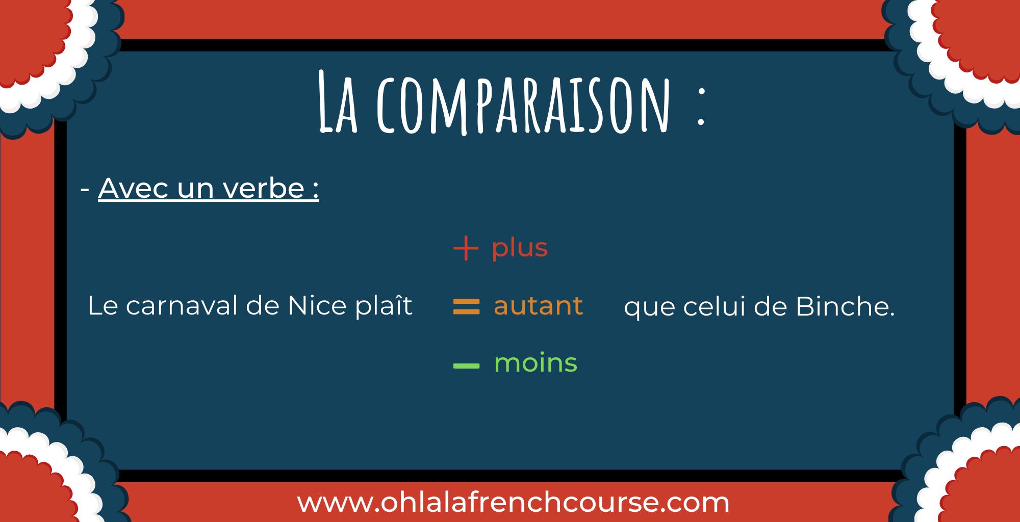 Le comparatif - La comparaison avec un verbe