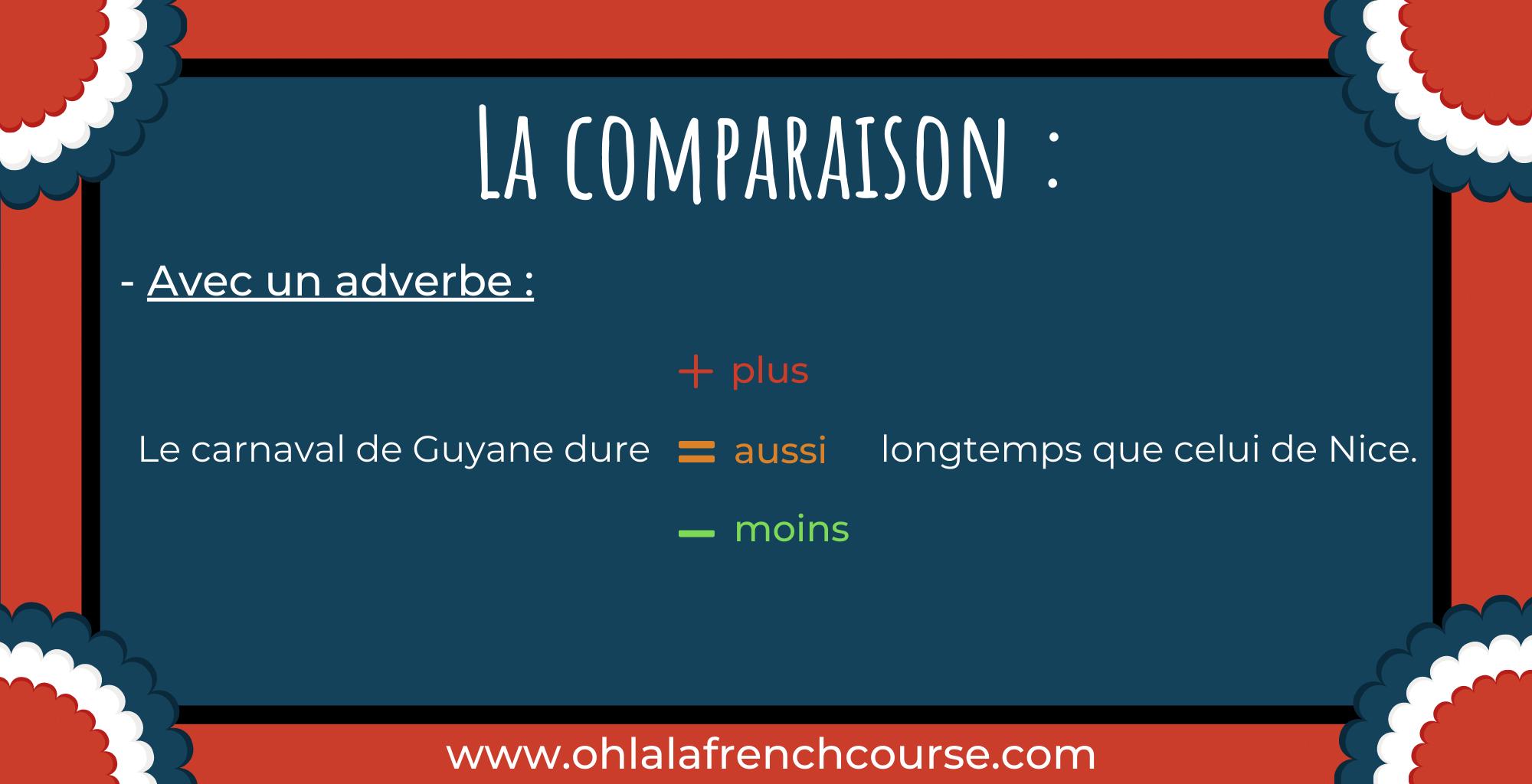Le comparatif - La comparaison avec un adverbe
