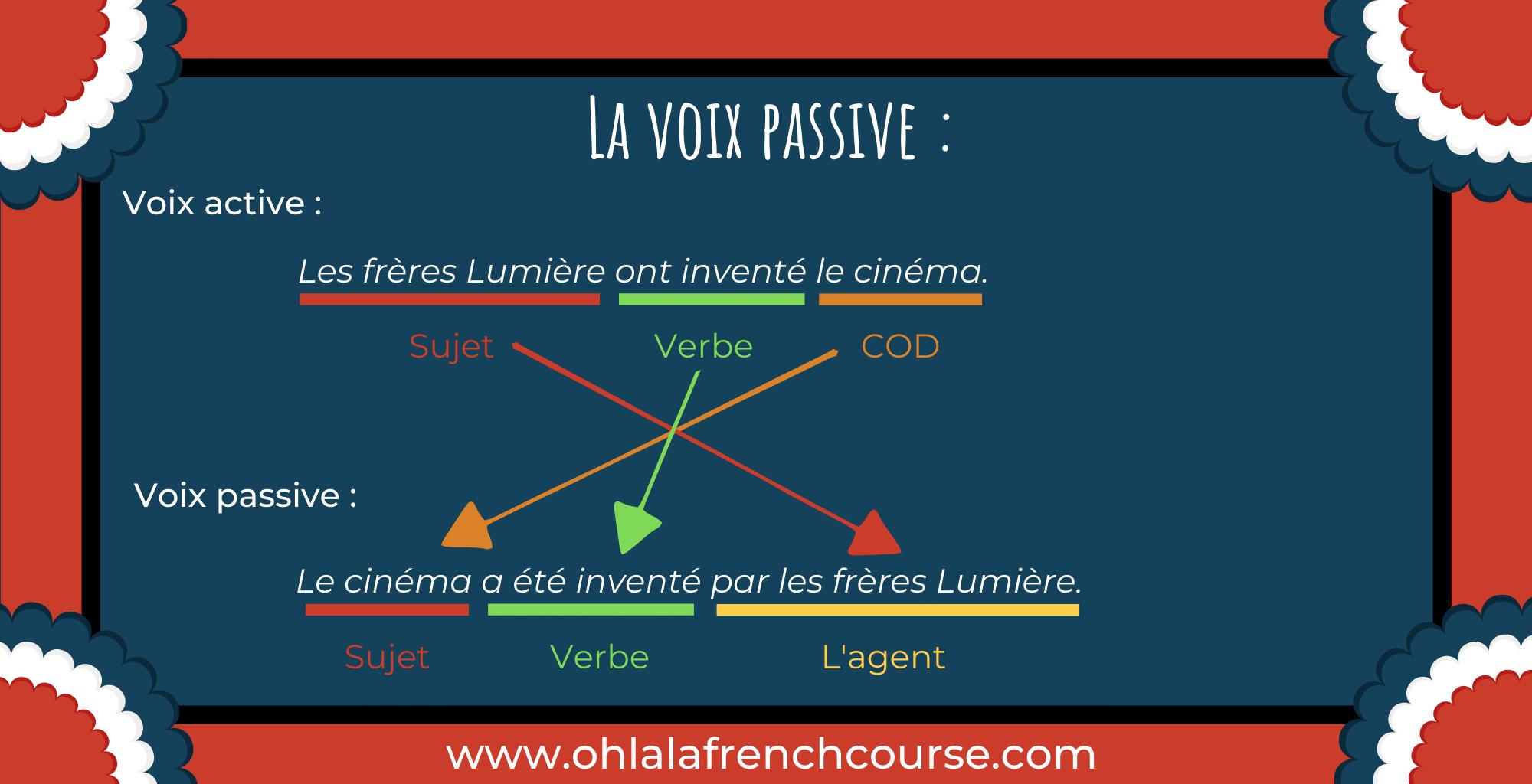 La voix passive en français