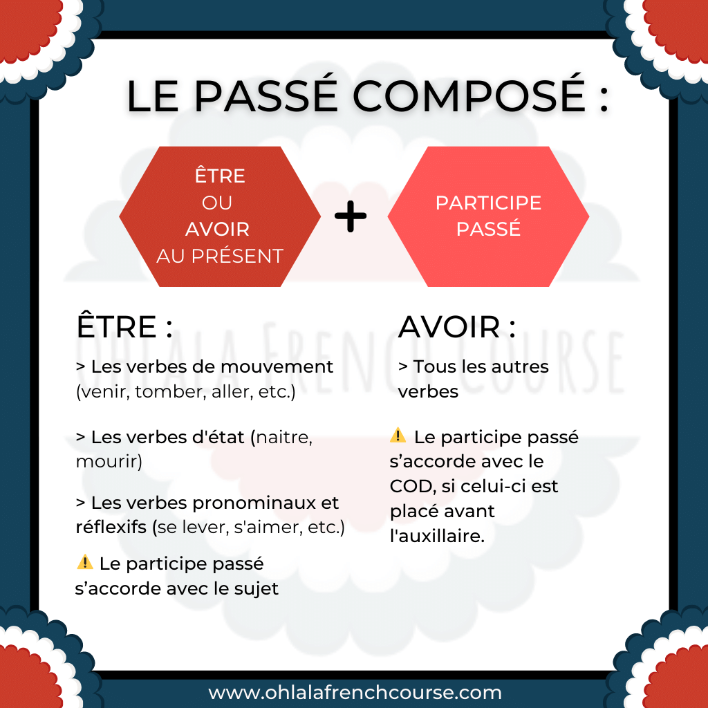 The passé composé in French