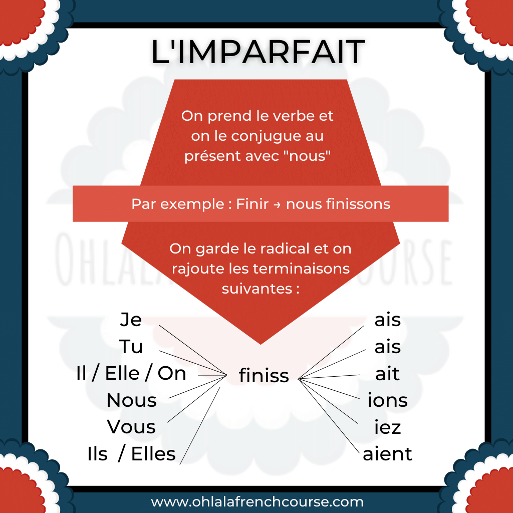 The imparfait in French