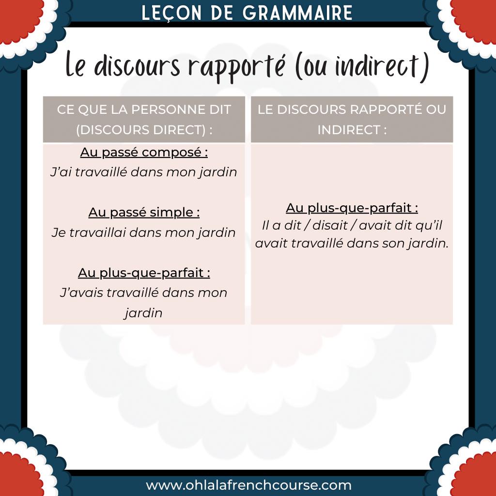 La concordance des temps aux discours rapporté (ou discours indirect) en français