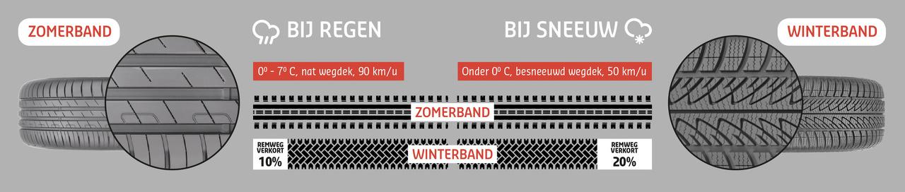 Tekening waarop het vershchil in profiel tussen winter- en zomerbanden te zien is. Winterbanden hebben een groffer profiel.