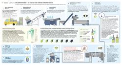 Die Olivenmühle - so macht man natives Olivenöl extra