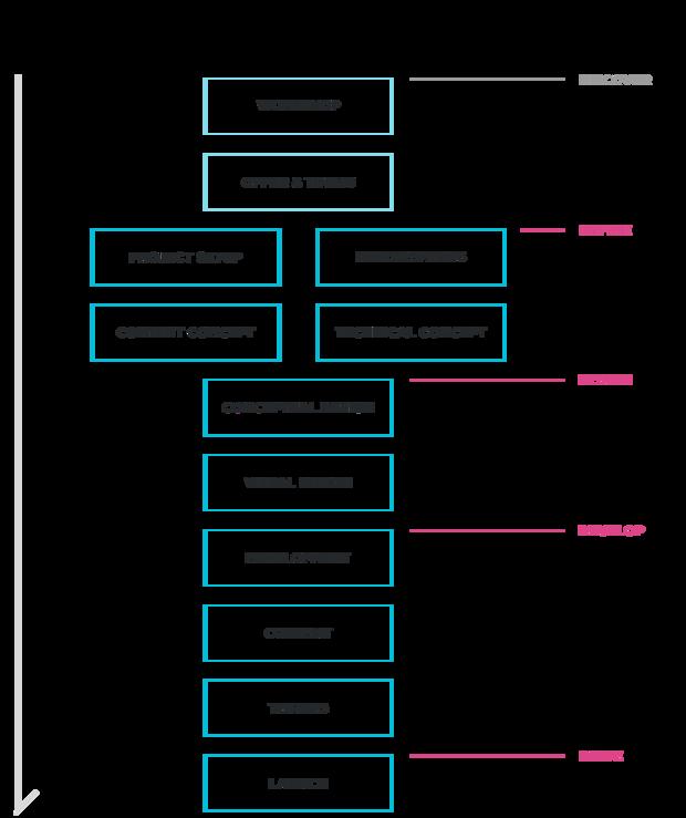 Origammi process