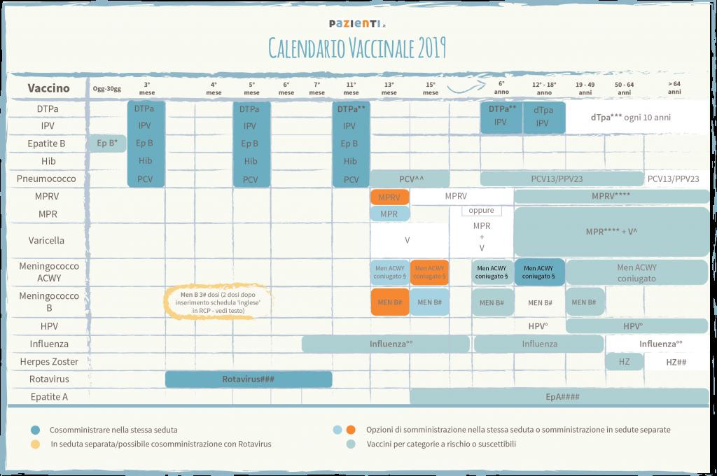 Calendario Vaccinale 2019