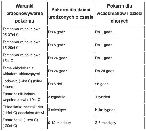 Tabelka opisująca zasady przechowywania pokarmu