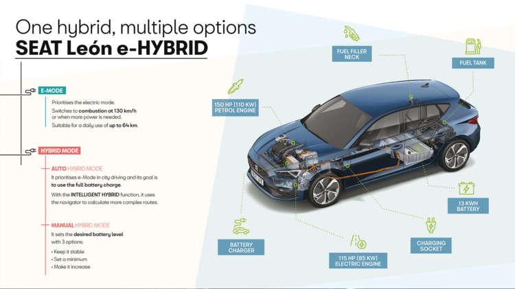 SEAT Leon nu ook als krachtige plug-in hybride - 4