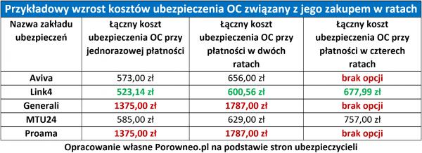 oc-raty-porowneo-tab-1