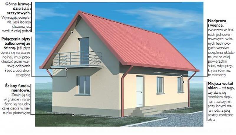 Jeśli zaznaczone na rysunku miejsca nie zostaną właściwie ocieplone, ciepło z wnętrza domu będzie mogło przez nie szybko i łatwo uciekać na zewnątrz