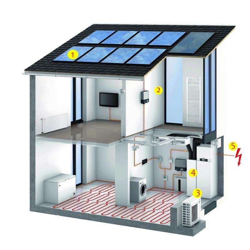 1. panele fotowoltaiczne 2. inwerter 3. pompa ciepła 4. rekuperator 5. podłączenie do sieci energetycznej