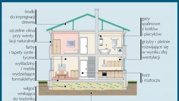 Najczęstsze przyczyny pogarszania się jakości powietrza w domu