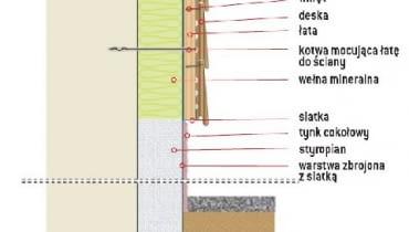 Przykładowe rozwiązanie mocowania elewacji z desek do ocieplonej ściany (przy cokole)