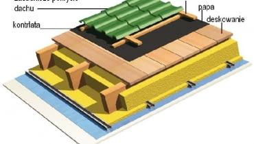Warstwa wstępnego krycia dachu - papa na deskowaniu