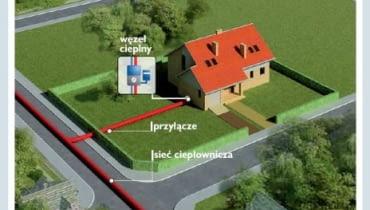 Dom jednorodzinny podłączony do sieci ciepłowniczej za pomocą przyłącza. W domu znajduję się węzeł cieplny, w którym ciepło przekazywane jest do instalacji centralnego ogrzewania i ciepłej wody