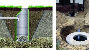 Studnia chłonna pozwala powoli rozsączyć wodę deszczową do gruntu