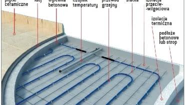Budowa podłogi - metoda mokra