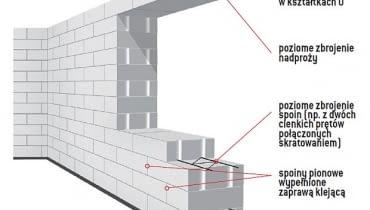 ściany jednowarstwowe