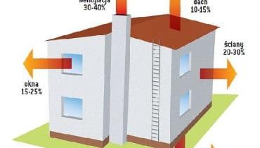 Schemat strat ciepła w budynku