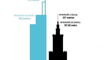Porównanie wysokości planowanego wieżowca do Pałacu Kultury i Nauki