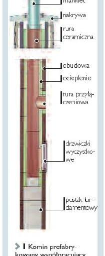 Budowa komina prefabrykowanego