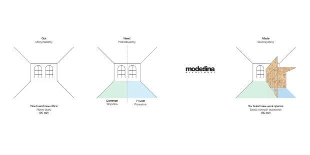 modelina, architekt, siedziba, poznań, stara drukarnia