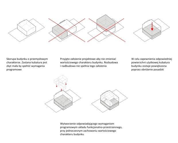 Porcelana Śląska Park 2 - modernizacja budynku dawnej stajni - idea
