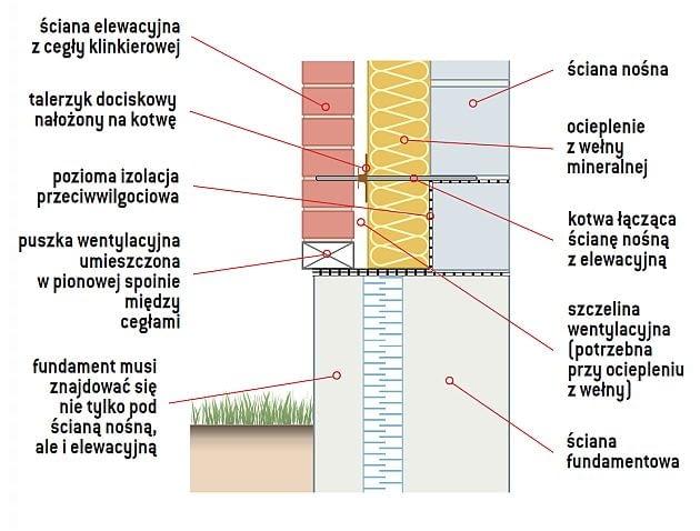 ściany trójwarstwowe, budowa domu