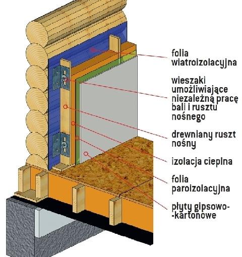 Konstrukcja ścian zewnętrznych umożliwiająca osiadanie domu - z ociepleniem od wewnątrz