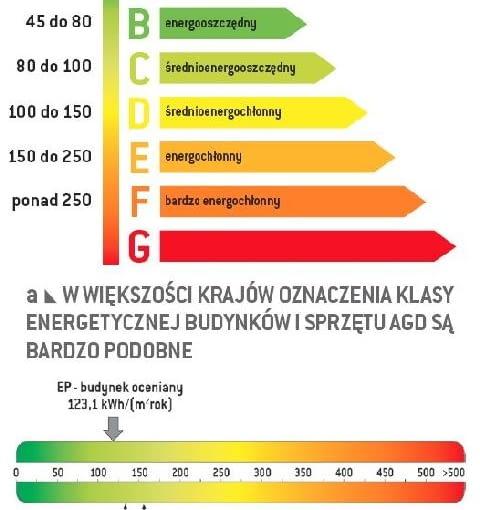 Oznaczanie klasy energetycznej