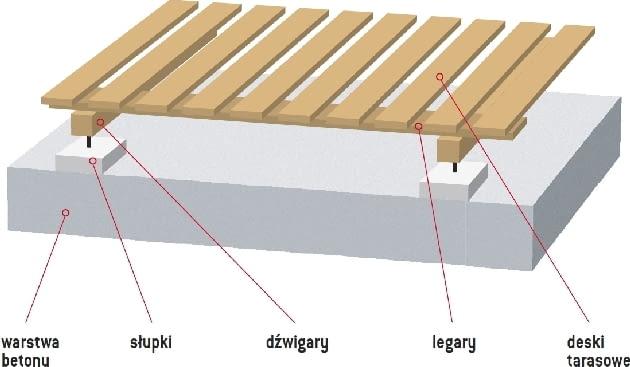 konstrukcja tarasu, taras na gruncie
