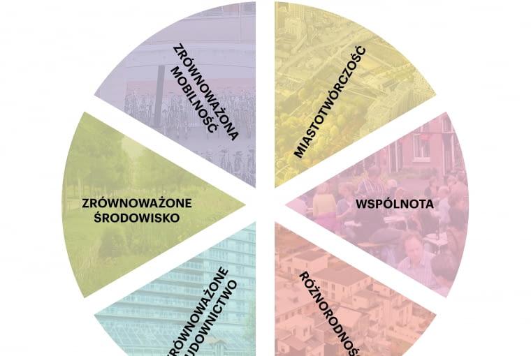 Warszawska Dzielnica Społeczna. Proj. BBGK Architekci.