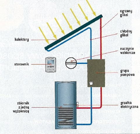 Przykładowy schemat instalacji solarnej ze zbiornikiem z jedną wężownicą