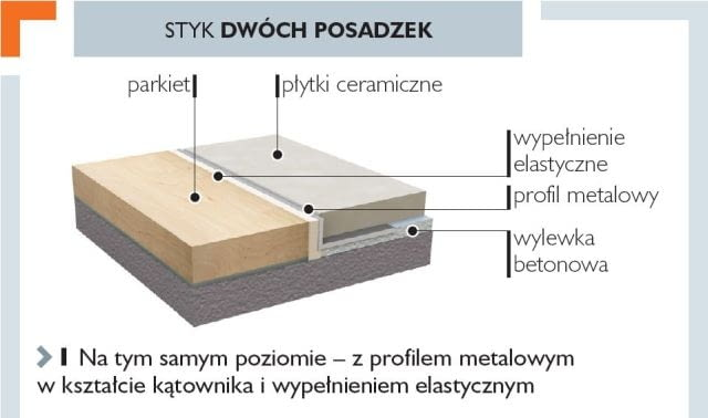 Styk dwóch posadzek na tym samym poziomie - z profilem metalowym w kształcie kątownika i wypełnieniem elastycznym