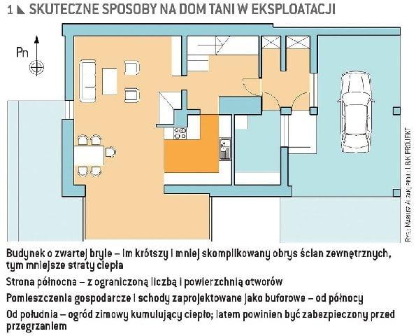 Przykład planu domu, który ma szanse być tani w eksploatacji