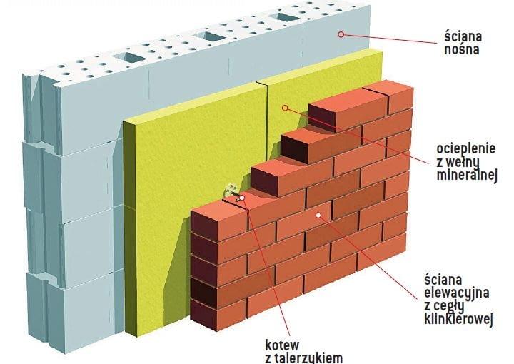Ściana trójwarstwowa