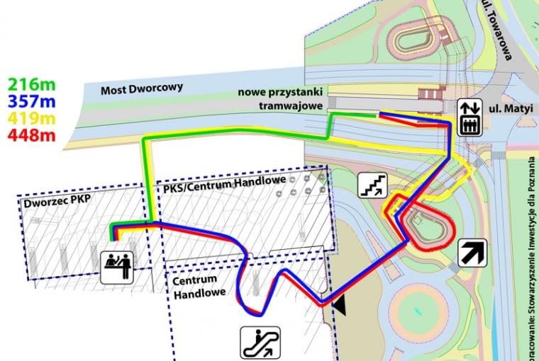 Grafika przedstawiająca obecną drogę z przystanku tramwajowego do dworca kolejowego (kolor czerwony i niebieski - przejście przez centrum handlowe, kolor żółty - przejście przez most Dworcowy z pominięciem centrum handlowego) oraz proponowaną przez stowarzyszenie Inwestycje dla Poznania (kolor zielony - przejście przez tory tramwajowe oraz ulicę).