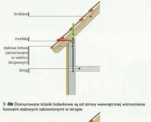 Wzmocnienie ścianek kolankowych