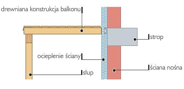 Sposób połączenia balkonu ze ścianą - drewniana konstrukcja oparta na słupach, punktowo połączona ze ścianą