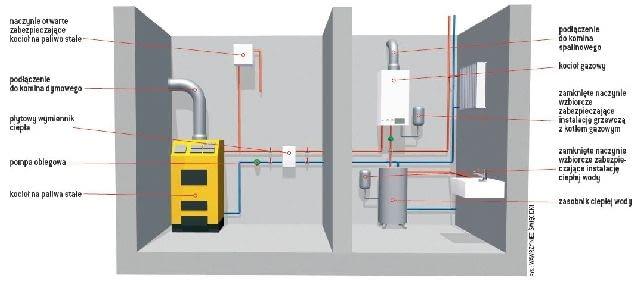 Współpraca kotła gazowego z kotłem węglowym w instalacji centralnego ogrzewania