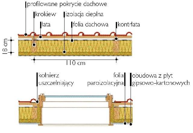 Między krokwiami o rozstawie 110 cm (w osiach) zmieści się pojedyncze okno połaciowe o szerokości 94 cm.