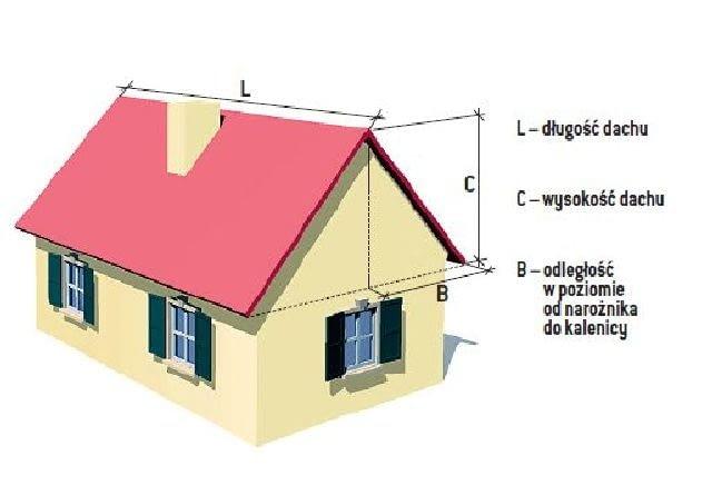 Wymiary potrzebne do obliczania efektywnej powierzchni dachu (EFD)
