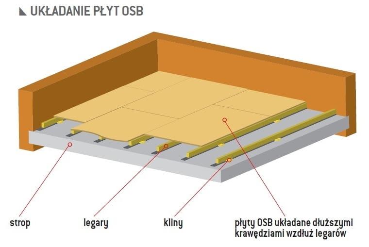 układanie płyt OSB, stara podłoga, układanie paneli, panele podłogowe