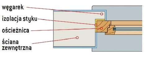 Ustawienie okna w ścianie jednowarstwowej