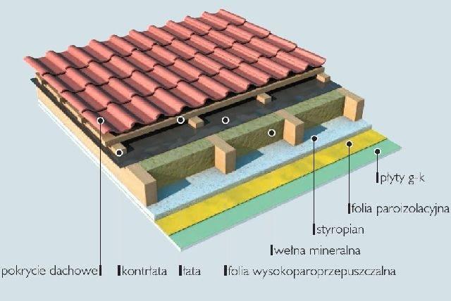 schemat połaci dachu